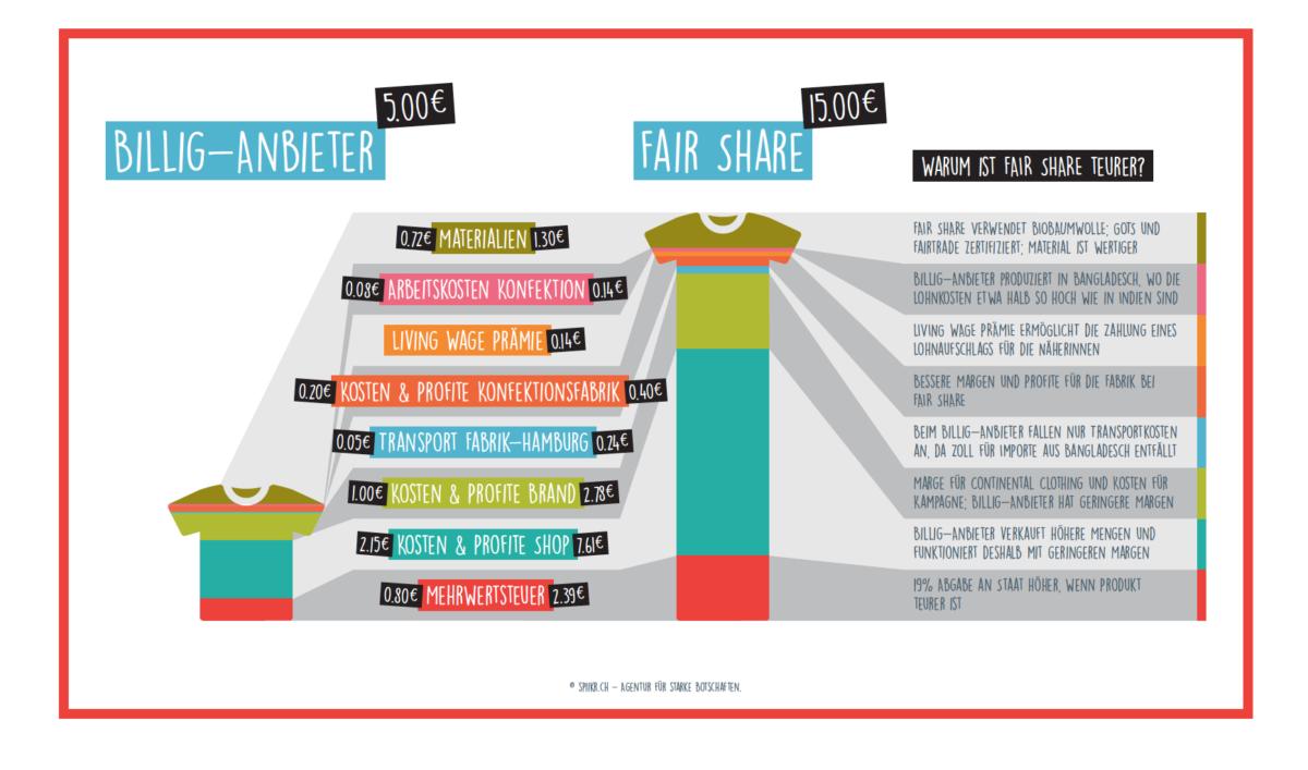 FAIR SHARE Projekt | Petition für gerechte Löhne | Foto: GET CHANGED | GROSS∆RTIG